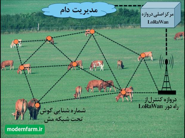 پهپاد های کشاورزی